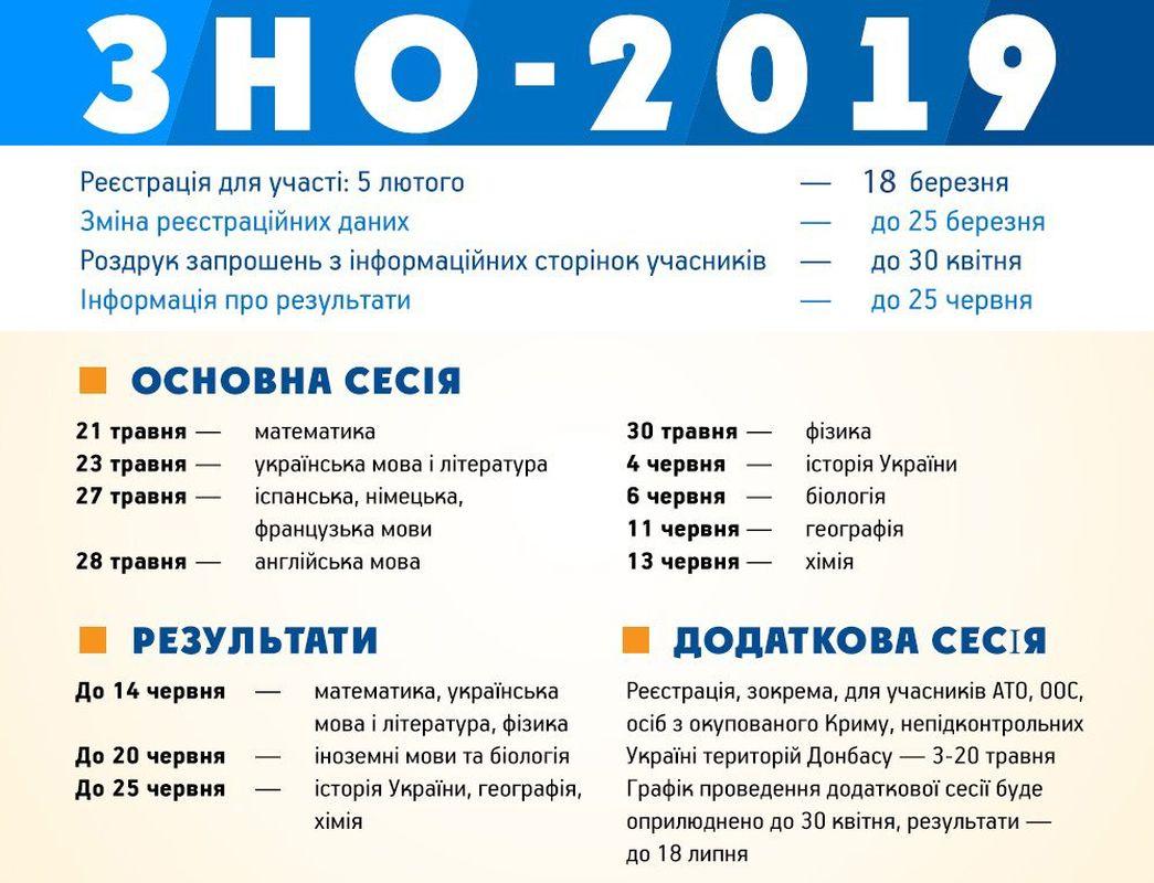 Оприлюднено розклад здачі ЗНО у 2019 році