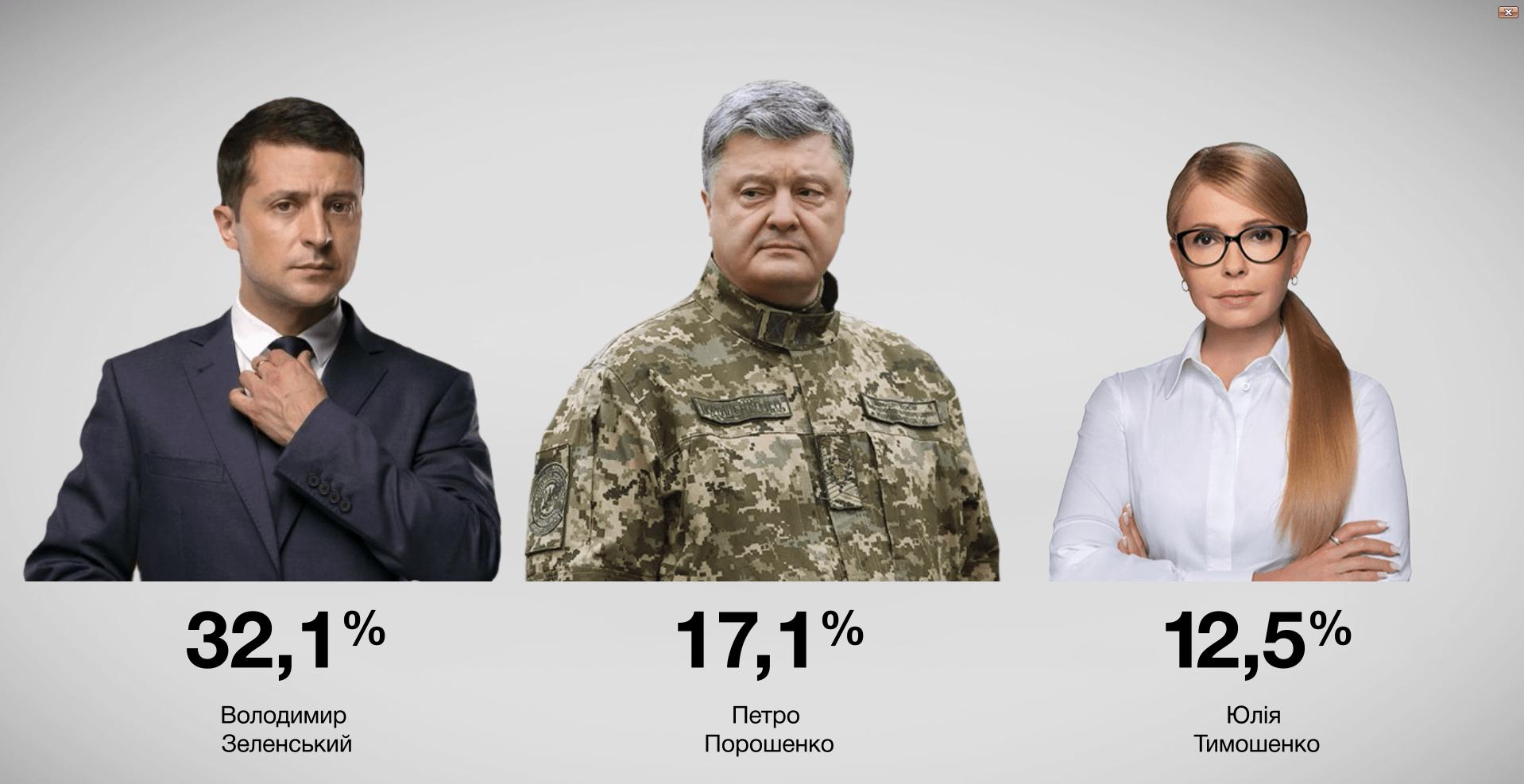 Соціологи показали нову статистику за кілька днів до виборів президента