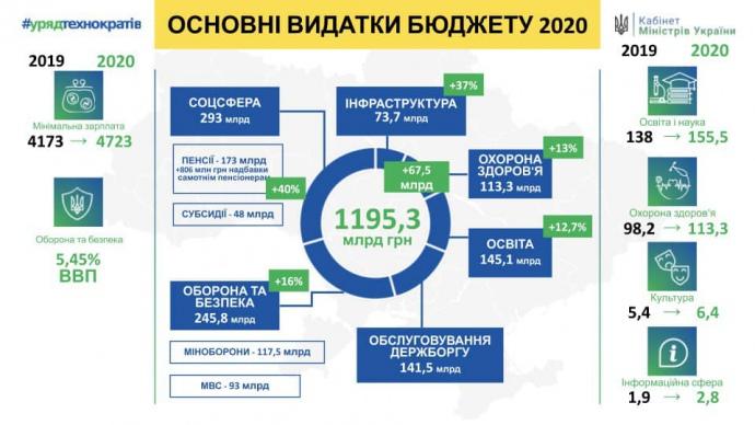 Оновлений проєкт бюджету на 2020 рік, куди скільки піде