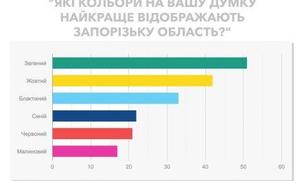 У Запорізькій ОДА стверджують, що мешканці асоціюють область здебільшого із зеленим кольором